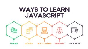 Graphic listing the five best ways to learn JavaScript