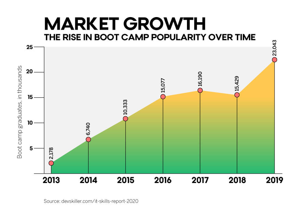 The fast market growth of coding boot camps that teach JavaScript