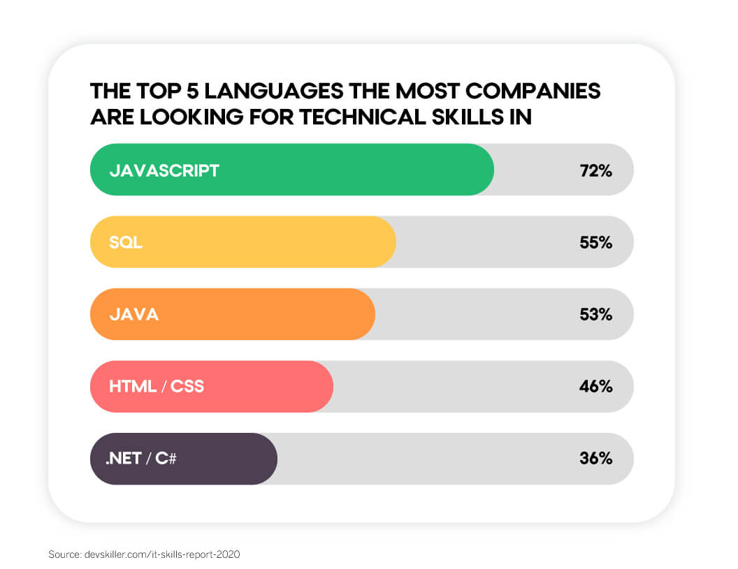 Chart showing that JavaScript is the most popular coding language that companies look for