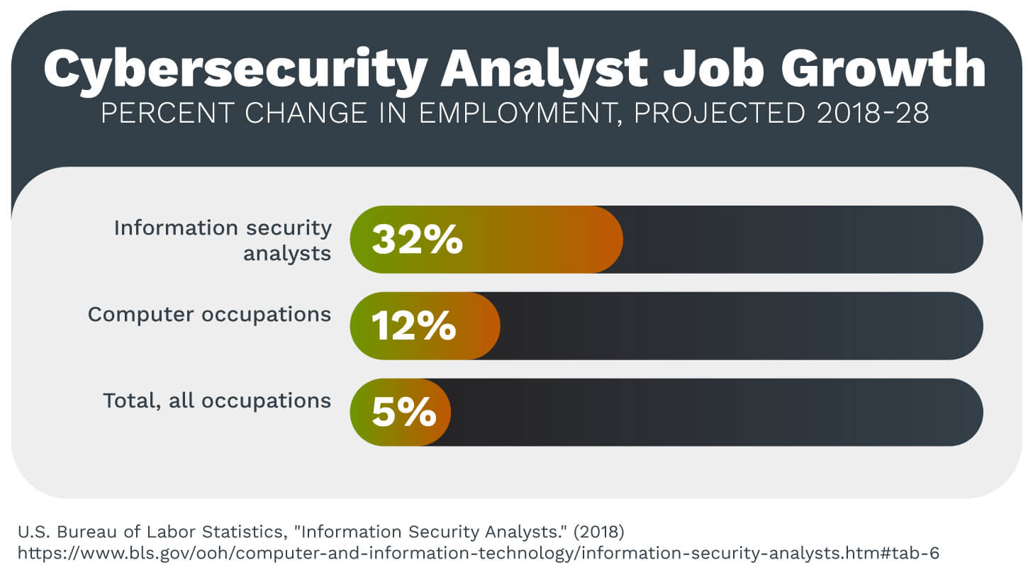 A chart showing projected cybersecurity analyst job growth