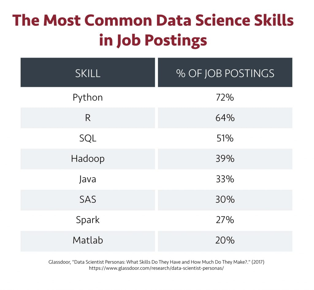 The most common data scientist skills in job postings