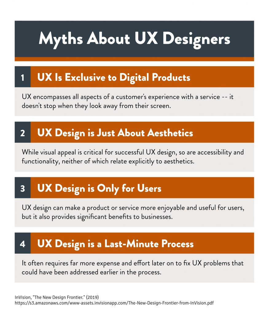 A chart outlining the top myths about UX designers