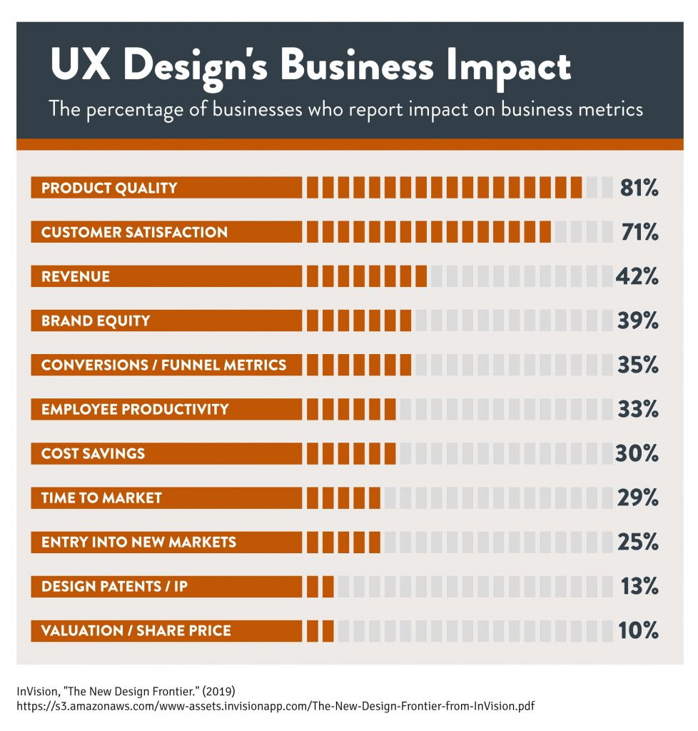 A graph showing the business impact of UX design