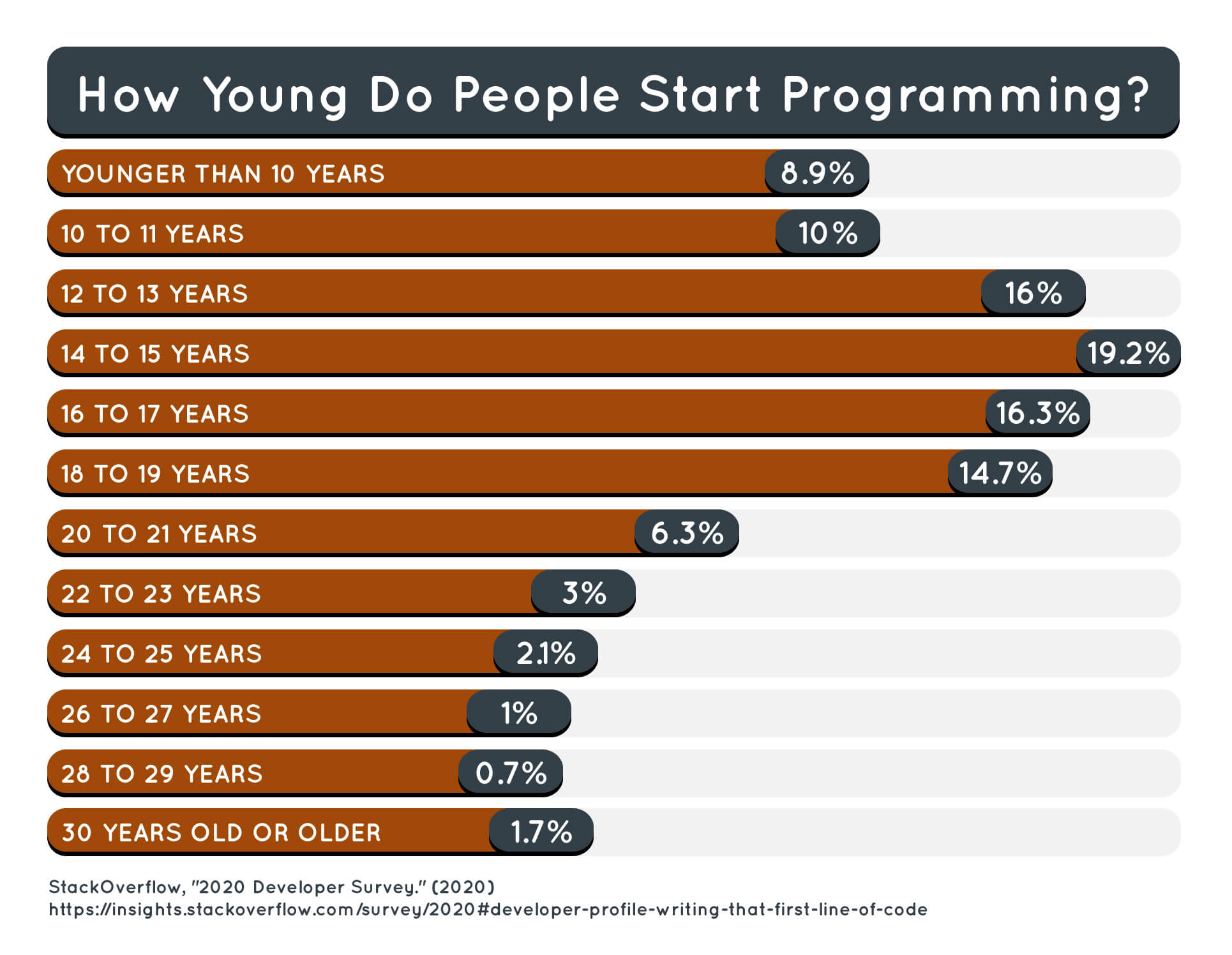 Chart that shows the age when people first started programming