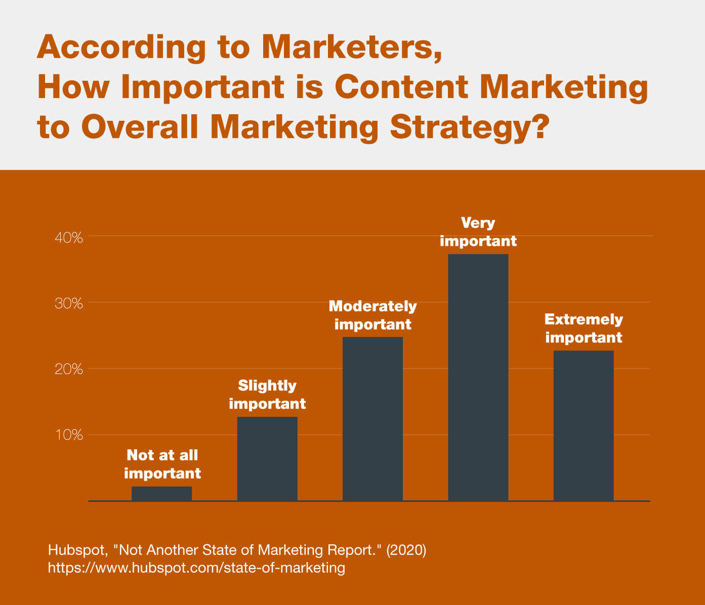 A graph showing how important content marketing is, according to marketers