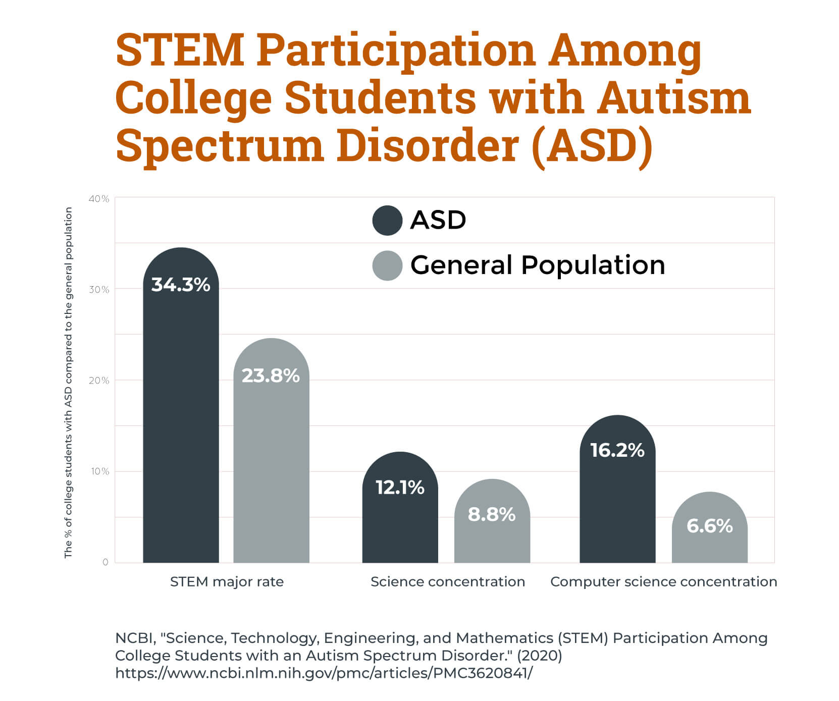 A chart showing STEM participation rates among college students with autism compared to the general population.