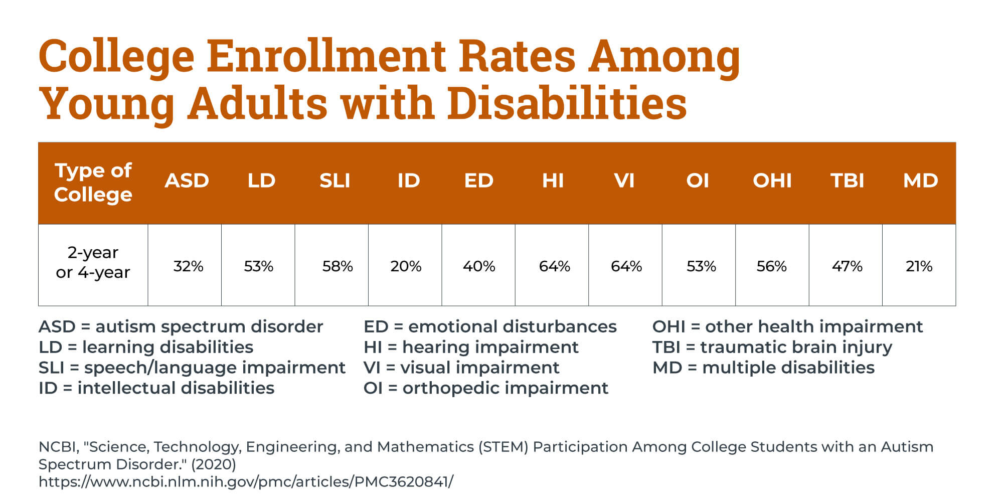 A chart showing the college enrollment rates among young adults with autism compared to other disabilities.