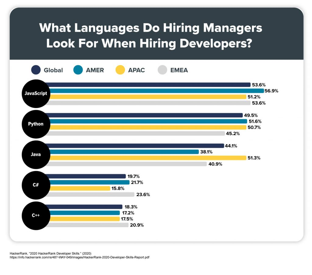 A graph that shows what languages hiring managers look for when hiring developers.