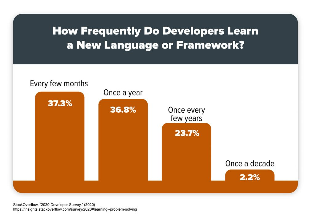 A chart that shows how frequently developers learn a new language or framework.
