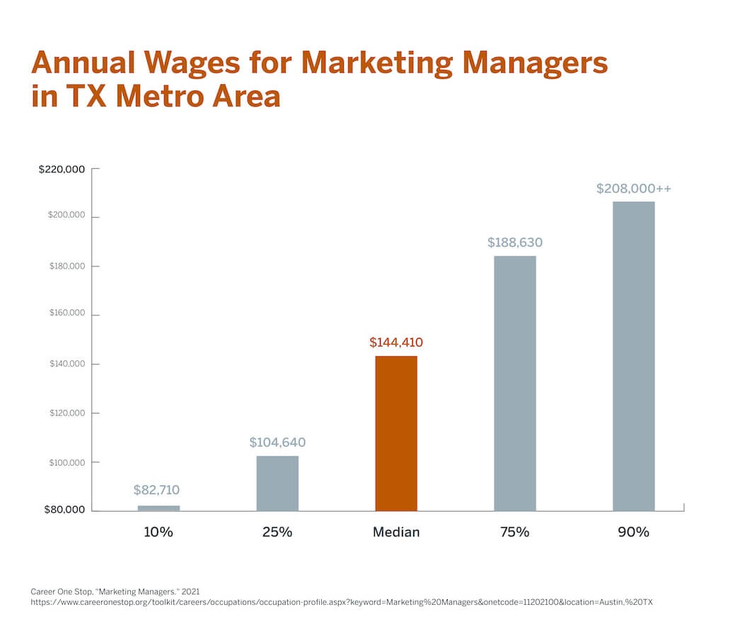 A graph highlighting the annual wages for marketing managers in the Texas Metro area.