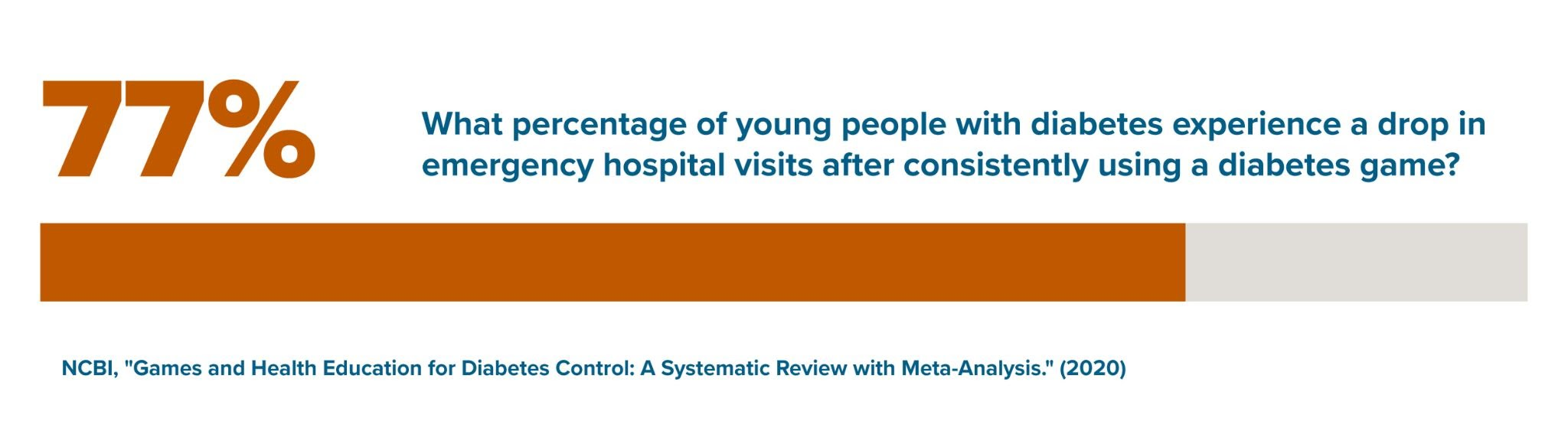 Statistic of percentage of young people with disabilities that have experienced a drop in emergency hospital visits after consistently using a diabetes game