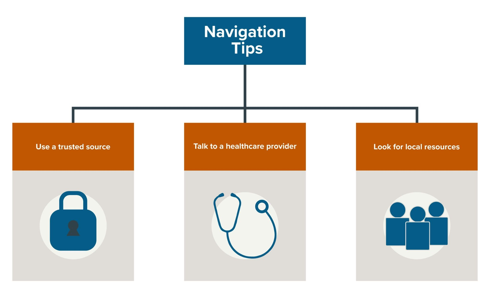 Flow chart with tips on how to navigate online health resources