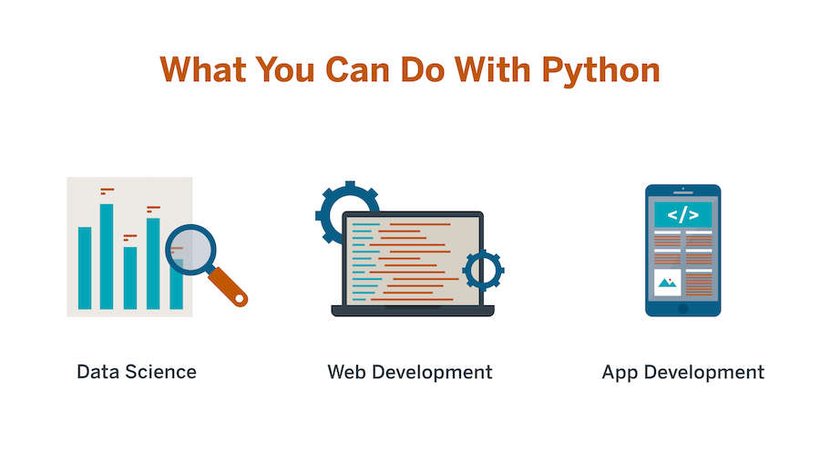 An image that highlights 3 of the top uses for Python